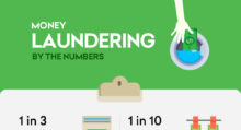 Infographic: Money Laundering By The Numbers